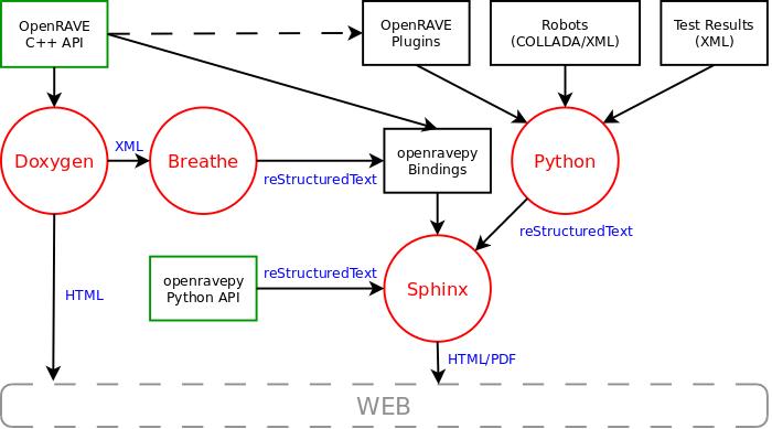 OpenRAVE | Documentation System | OpenRAVE Documentation